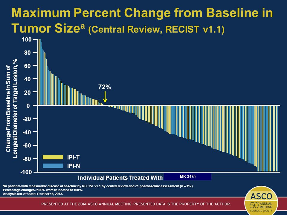 Maximum Percent Change from Baseline in Tumor Sizea (Central Review, RECIST v1.1)