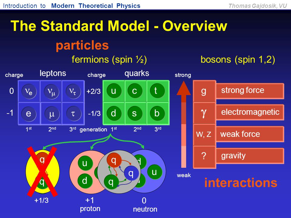 The Standard Model - Overview