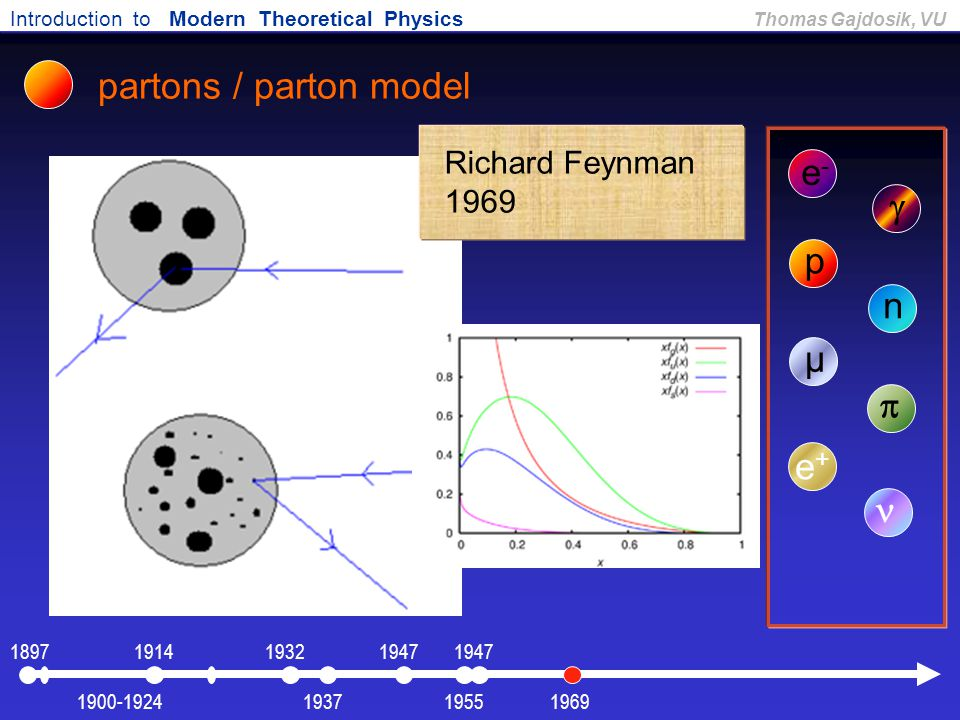 partons / parton model e- g p n µ p e+ n Richard Feynman 1969 1897