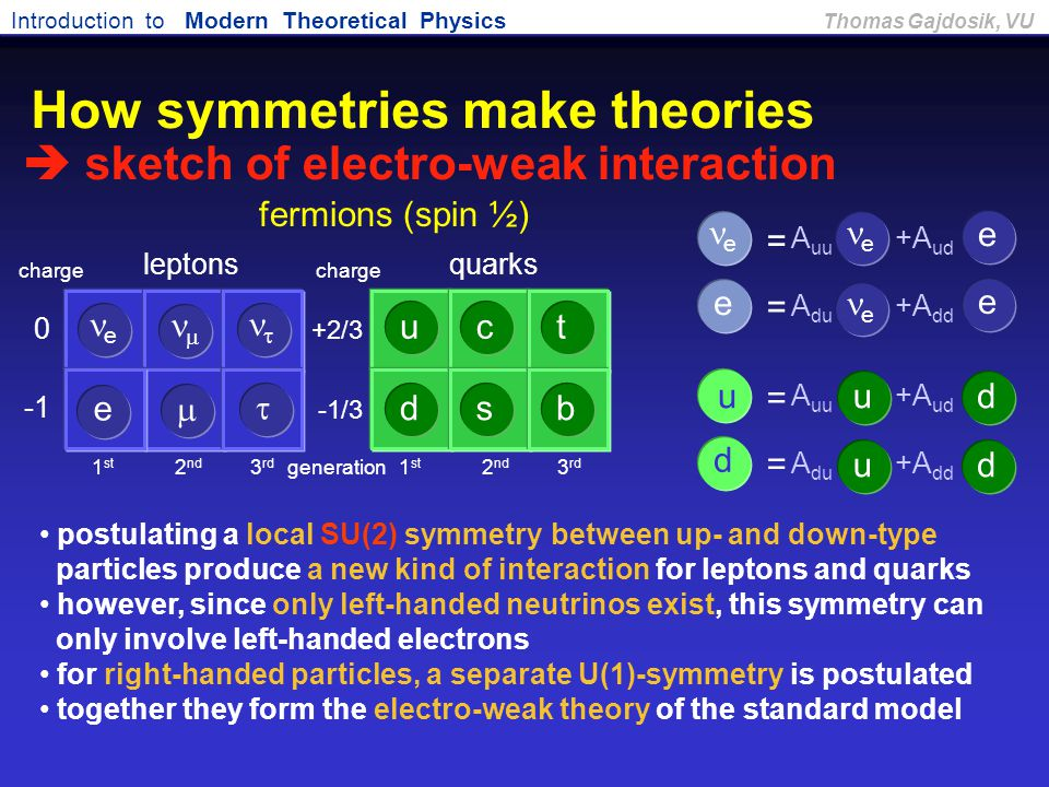 How symmetries make theories  sketch of electro-weak interaction
