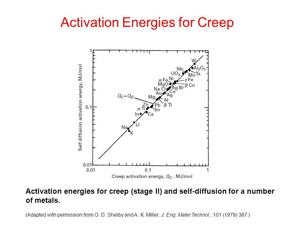 Activation Energies for Creep