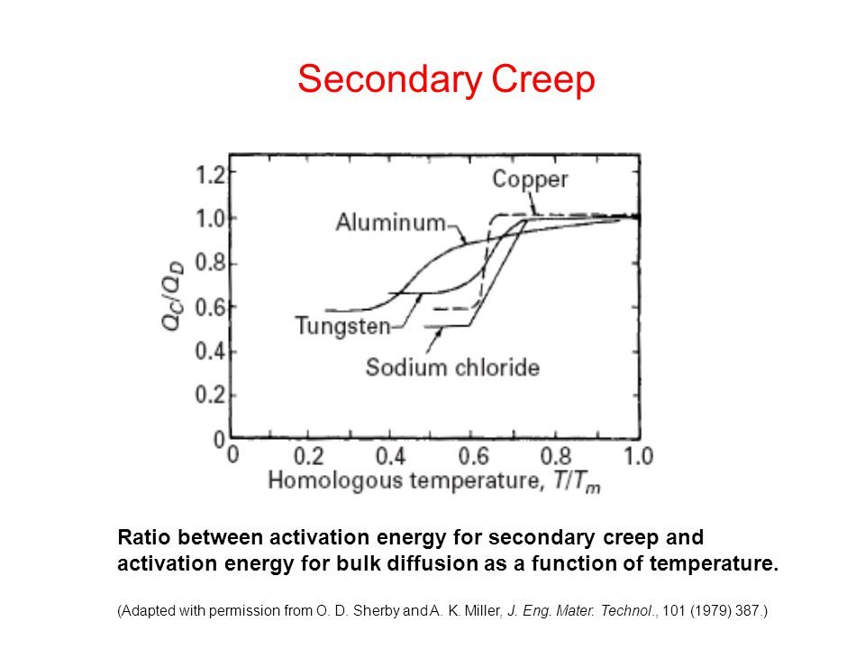 Secondary Creep Ratio between activation energy for secondary creep and activation energy for bulk diffusion as a function of temperature.
