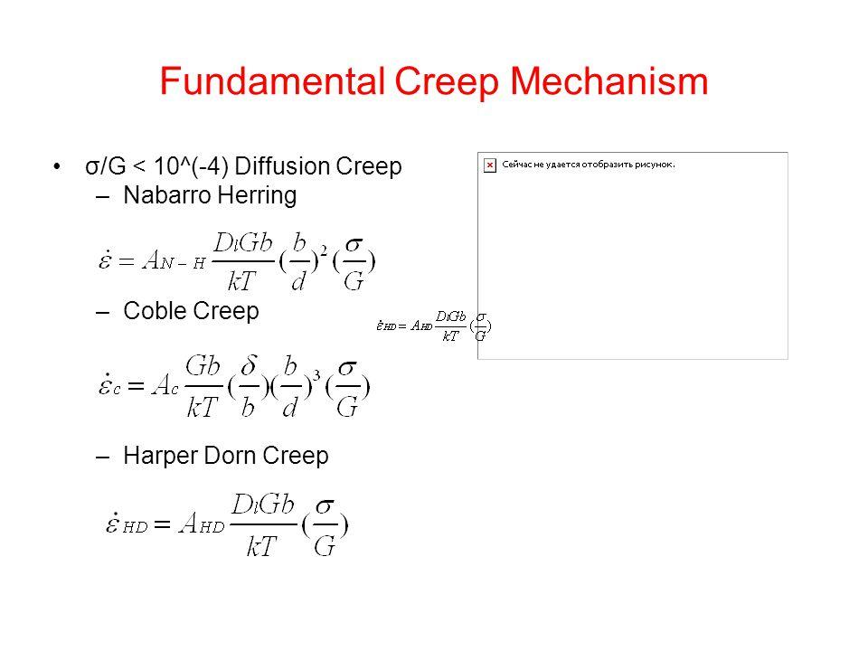 Fundamental Creep Mechanism
