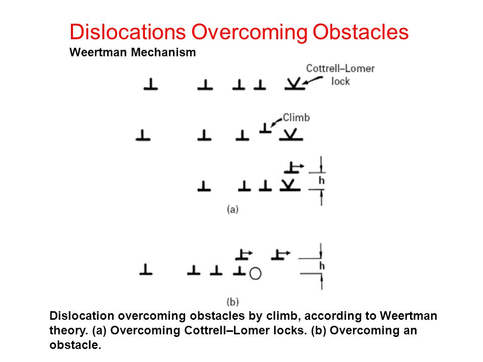Dislocations Overcoming Obstacles