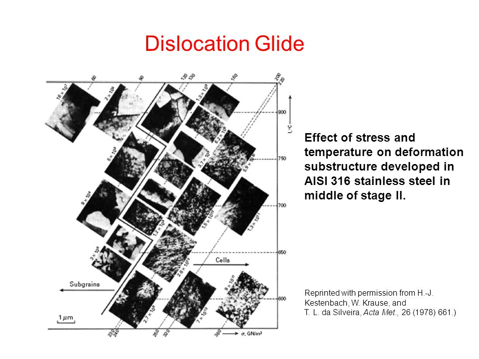 Dislocation Glide Effect of stress and temperature on deformation