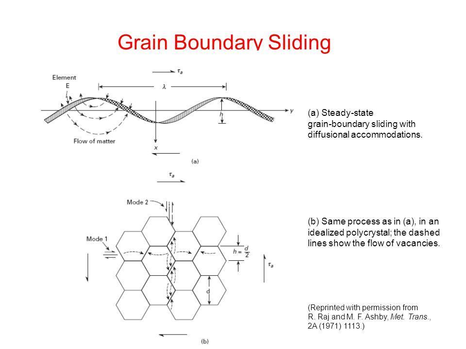 Grain Boundary Sliding