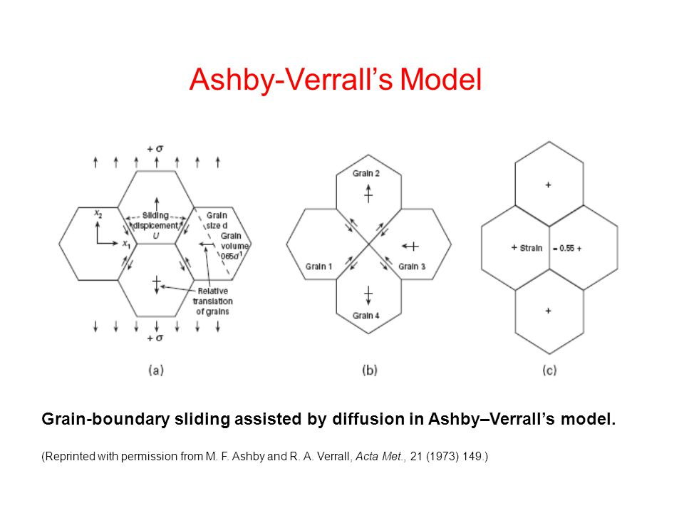 Ashby-Verrall's Model
