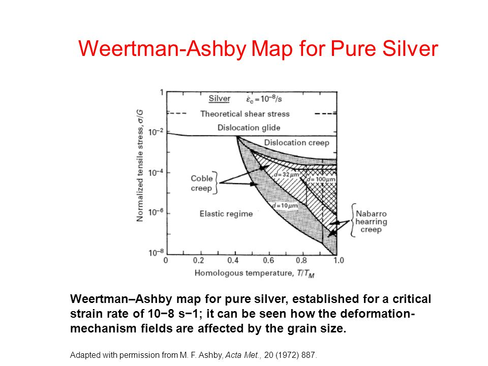 Weertman-Ashby Map for Pure Silver