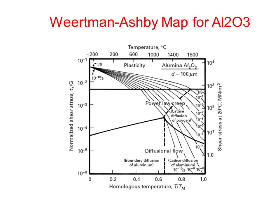 Weertman-Ashby Map for Al2O3