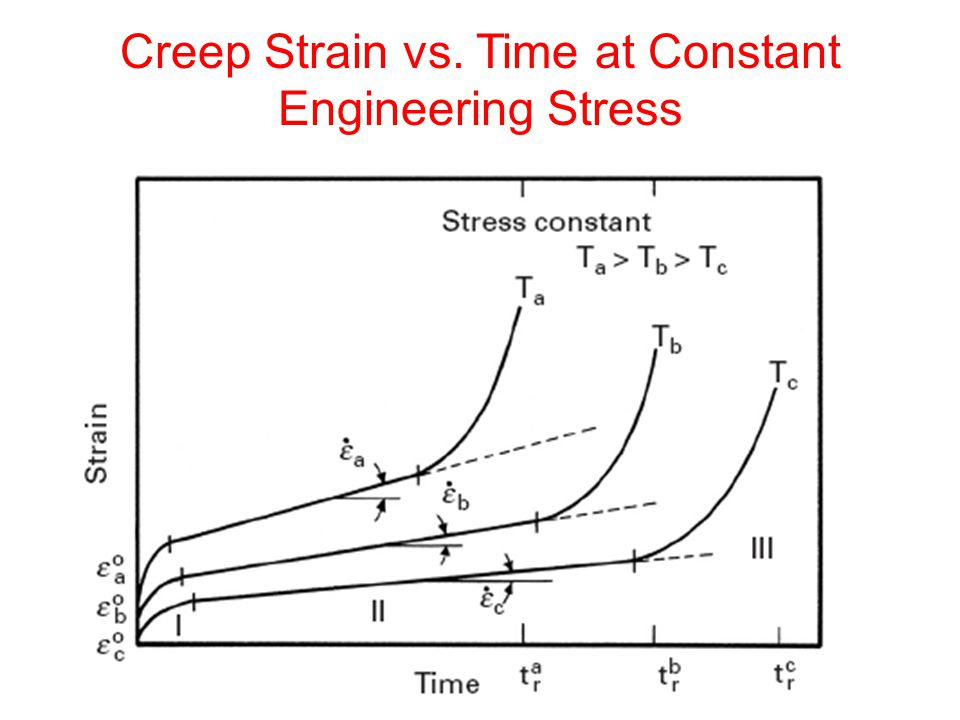Creep Strain vs. Time at Constant Engineering Stress