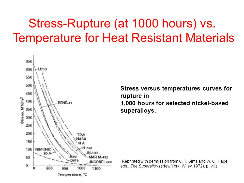 Stress-Rupture (at 1000 hours) vs.