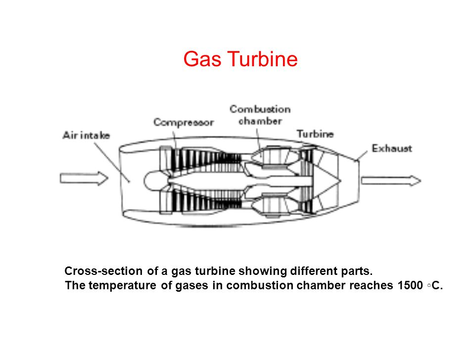 Gas Turbine Cross-section of a gas turbine showing different parts.