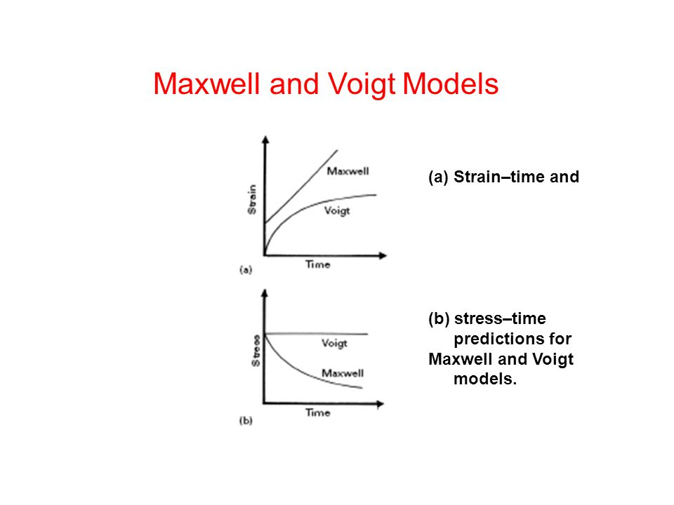 Maxwell and Voigt Models