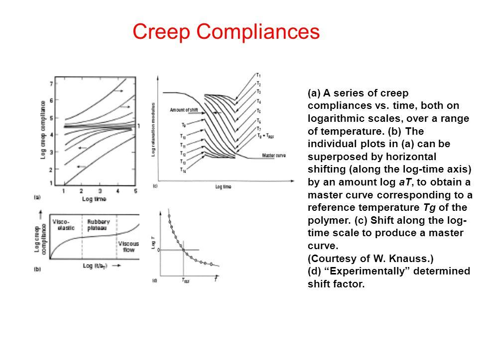 Creep Compliances (a) A series of creep compliances vs. time, both on