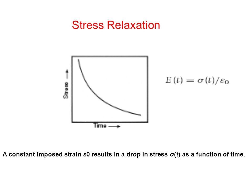 Stress Relaxation A constant imposed strain ε0 results in a drop in stress σ(t) as a function of time.