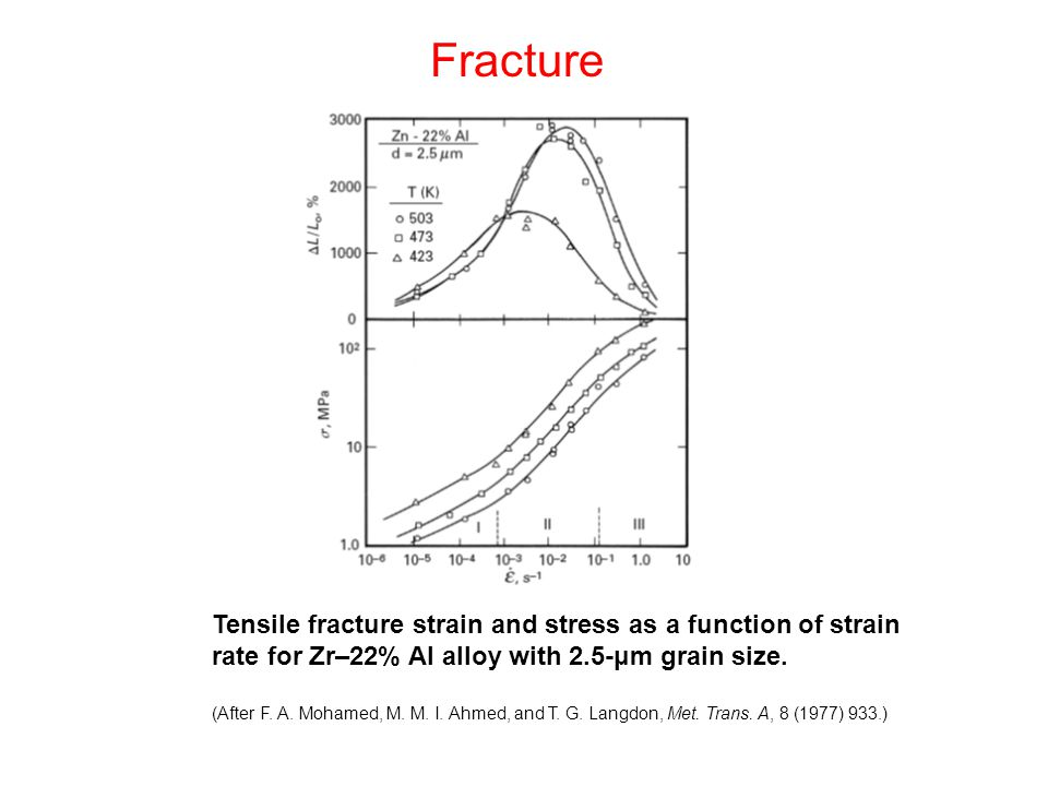 Fracture Tensile fracture strain and stress as a function of strain