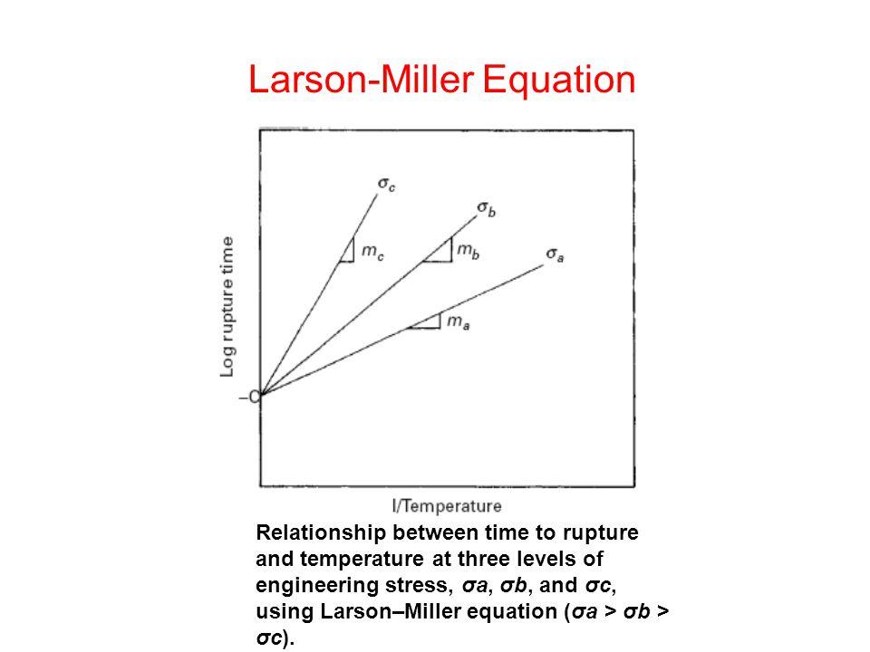 Larson-Miller Equation