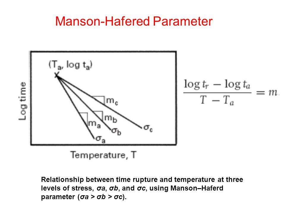 Manson-Hafered Parameter