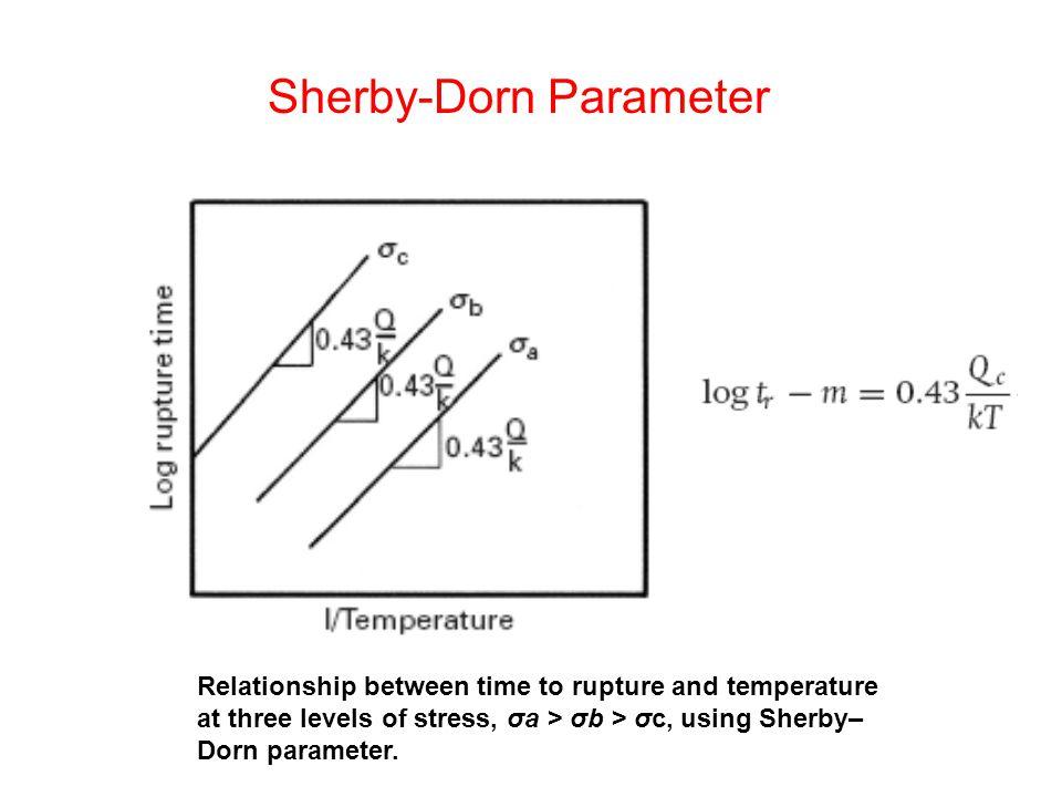 Sherby-Dorn Parameter