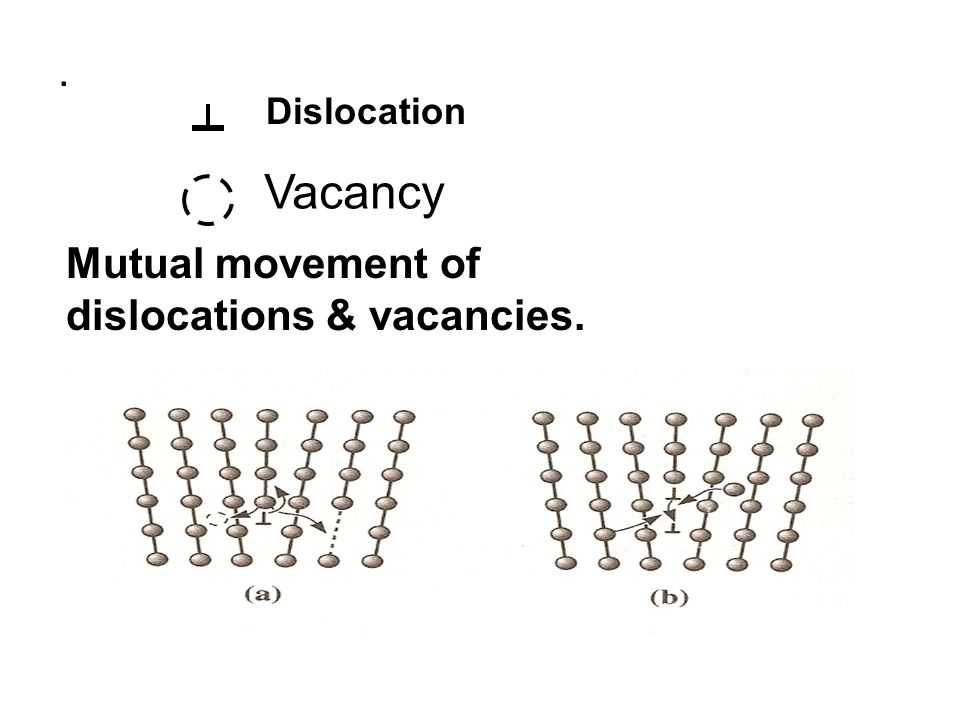 . Dislocation Vacancy Mutual movement of dislocations & vacancies.