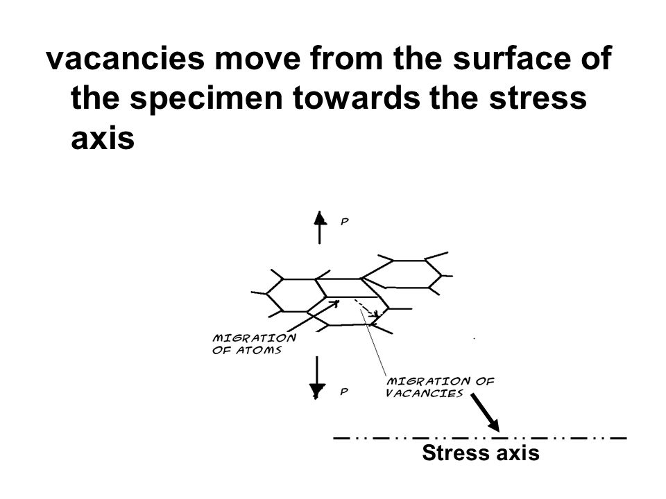 vacancies move from the surface of the specimen towards the stress axis