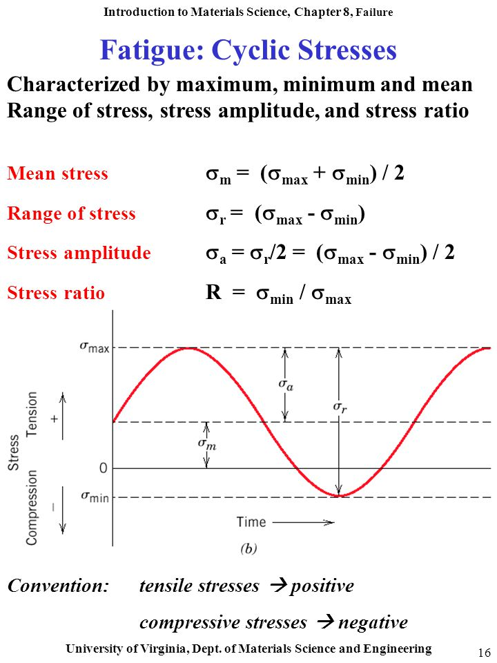 Fatigue: Cyclic Stresses