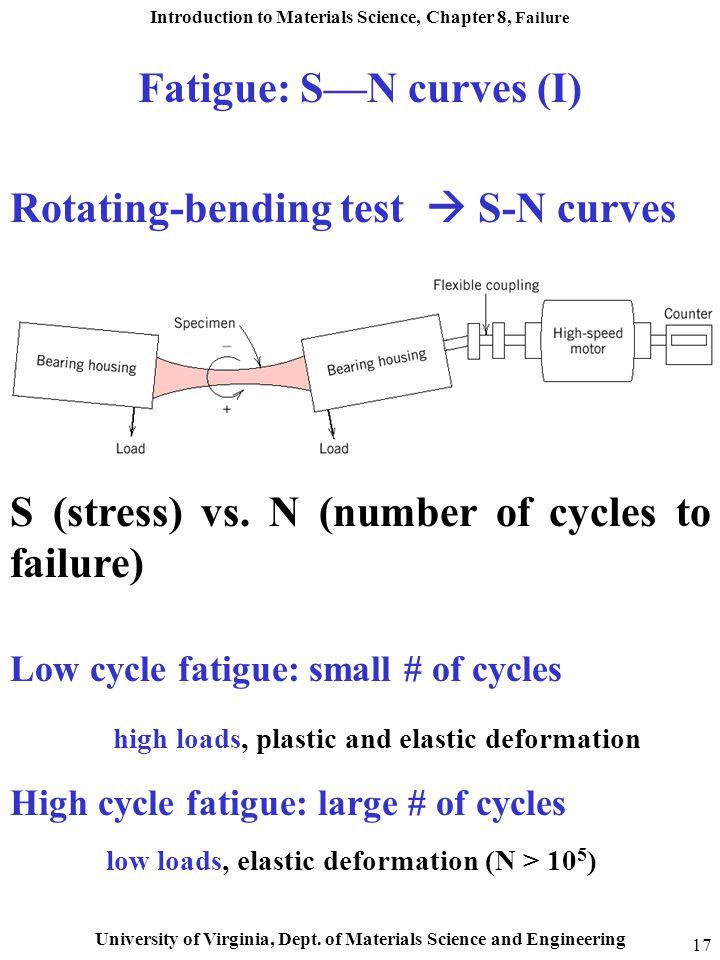 Fatigue: S—N curves (I)