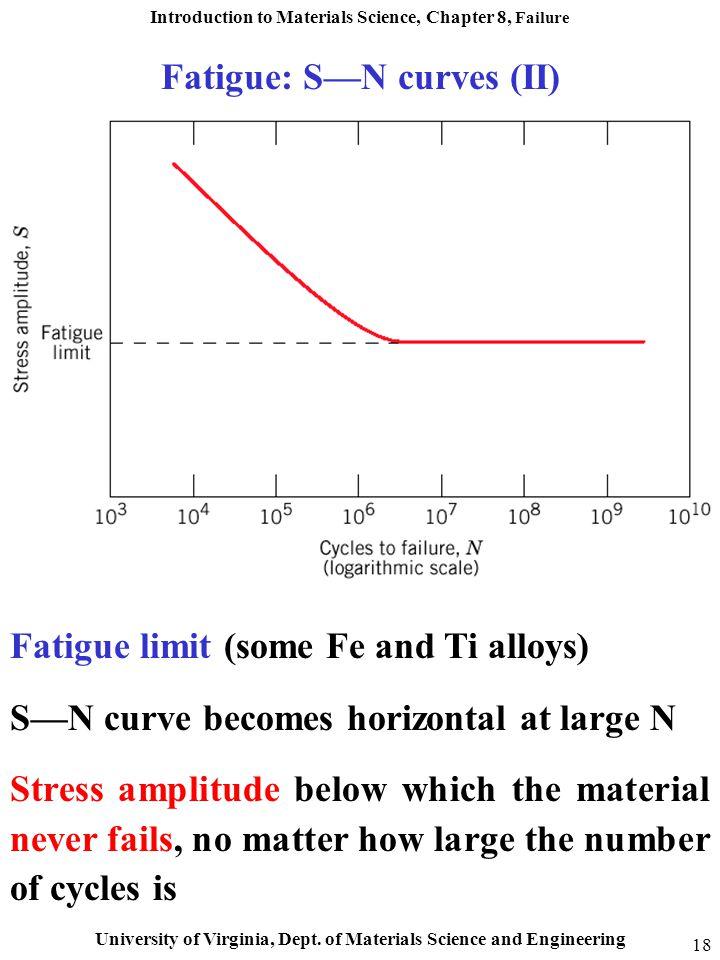 Fatigue: S—N curves (II)