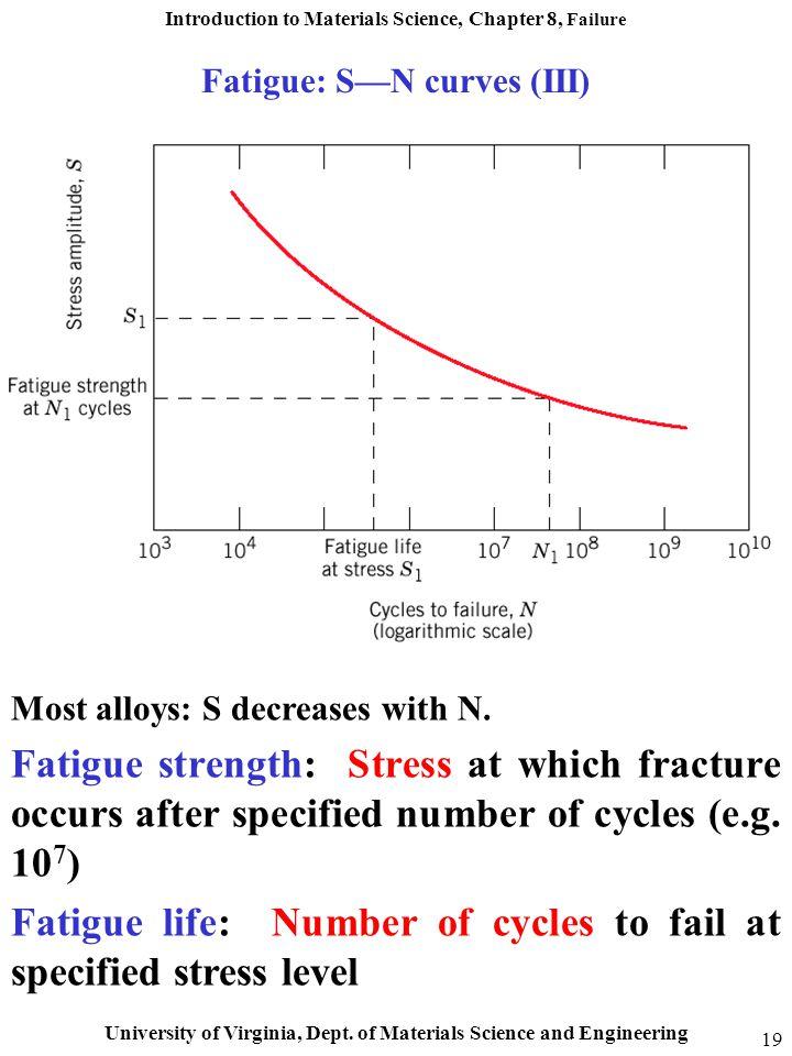Fatigue: S—N curves (III)