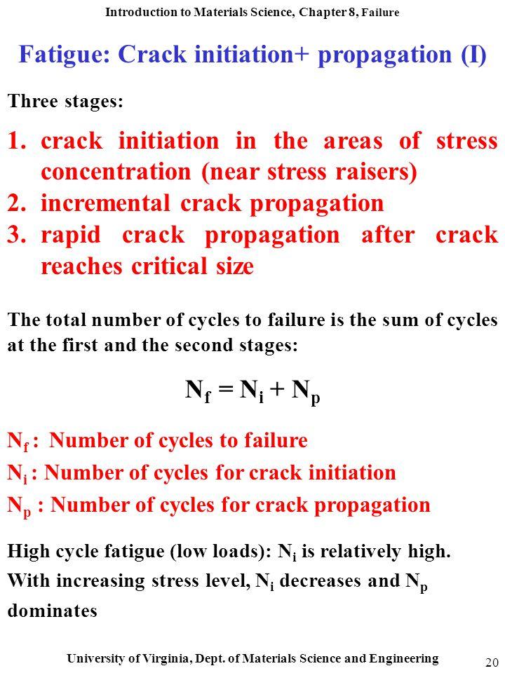 Fatigue: Crack initiation+ propagation (I)