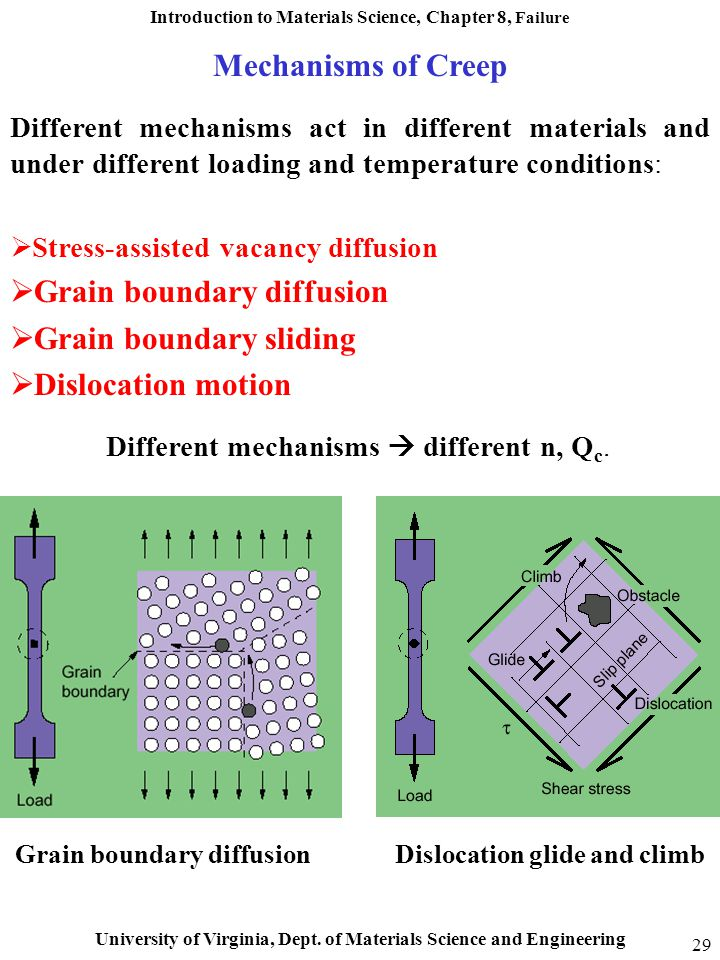 Grain boundary diffusion Dislocation glide and climb