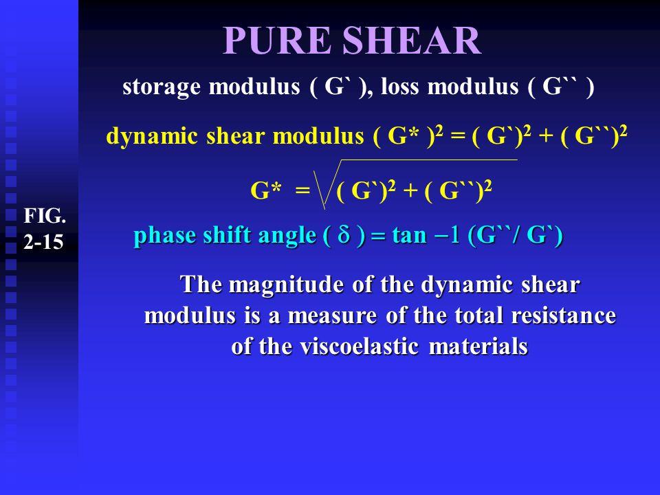 PURE SHEAR storage modulus ( G` ), loss modulus ( G`` )