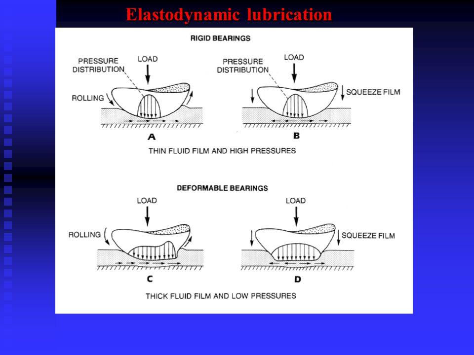Elastodynamic lubrication