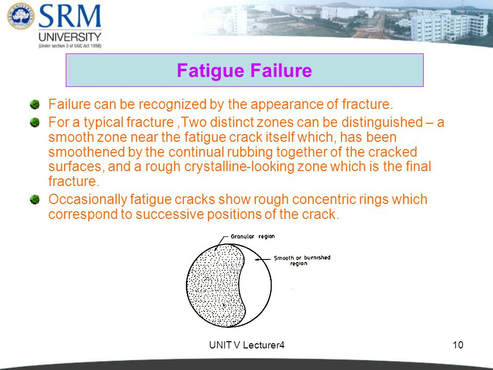 Fatigue Failure Failure can be recognized by the appearance of fracture.