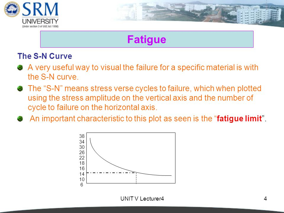 Fatigue The S-N Curve. A very useful way to visual the failure for a specific material is with the S-N curve.