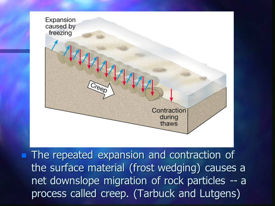 The repeated expansion and contraction of the surface material (frost wedging) causes a net downslope migration of rock particles -- a process called creep.