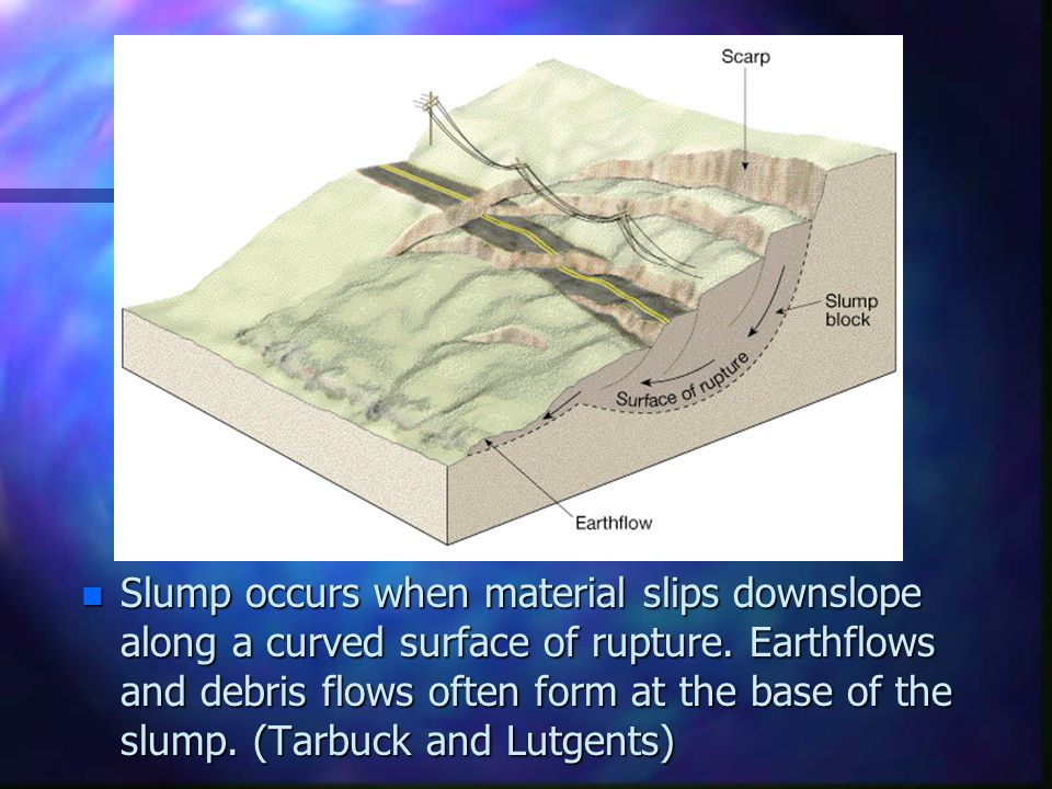 Slump occurs when material slips downslope along a curved surface of rupture.