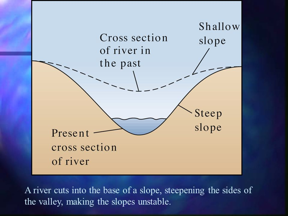 A river cuts into the base of a slope, steepening the sides of the valley, making the slopes unstable.