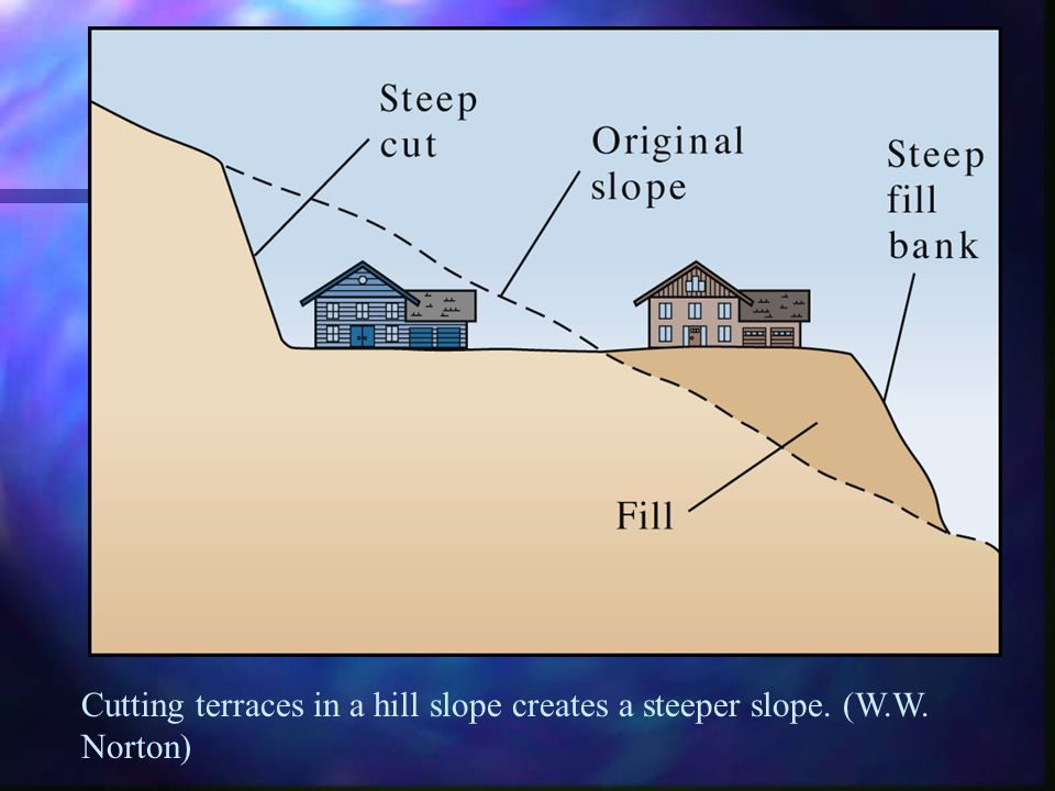 Cutting terraces in a hill slope creates a steeper slope. (W. W