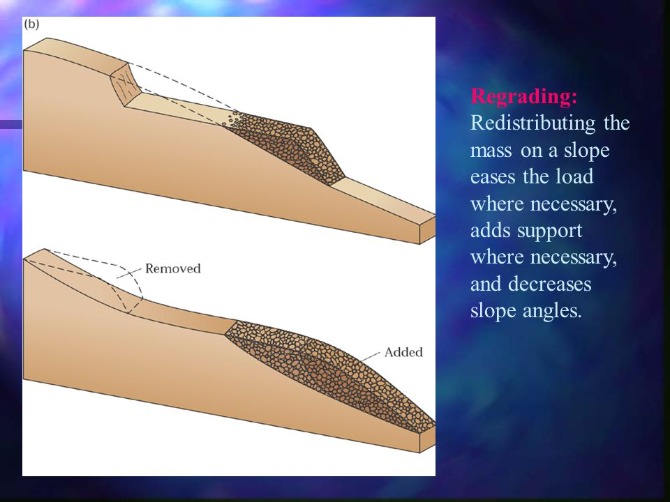 Regrading: Redistributing the mass on a slope eases the load where necessary, adds support where necessary, and decreases slope angles.