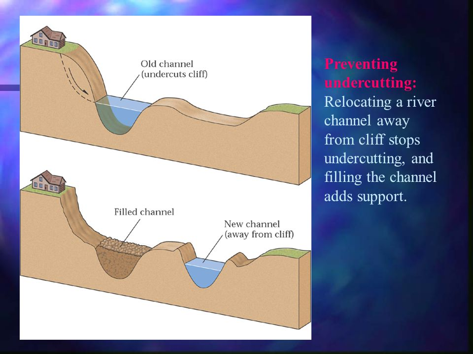 Preventing undercutting: Relocating a river channel away from cliff stops undercutting, and filling the channel adds support.