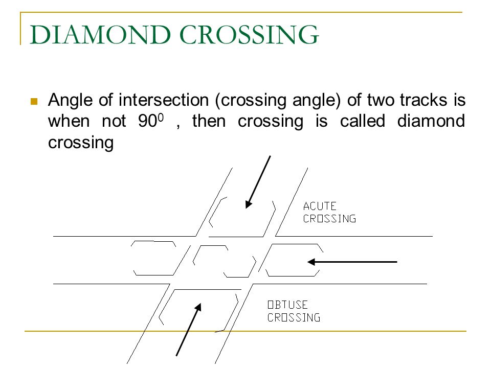 DIAMOND CROSSING Angle of intersection (crossing angle) of two tracks is when not 900 , then crossing is called diamond crossing.