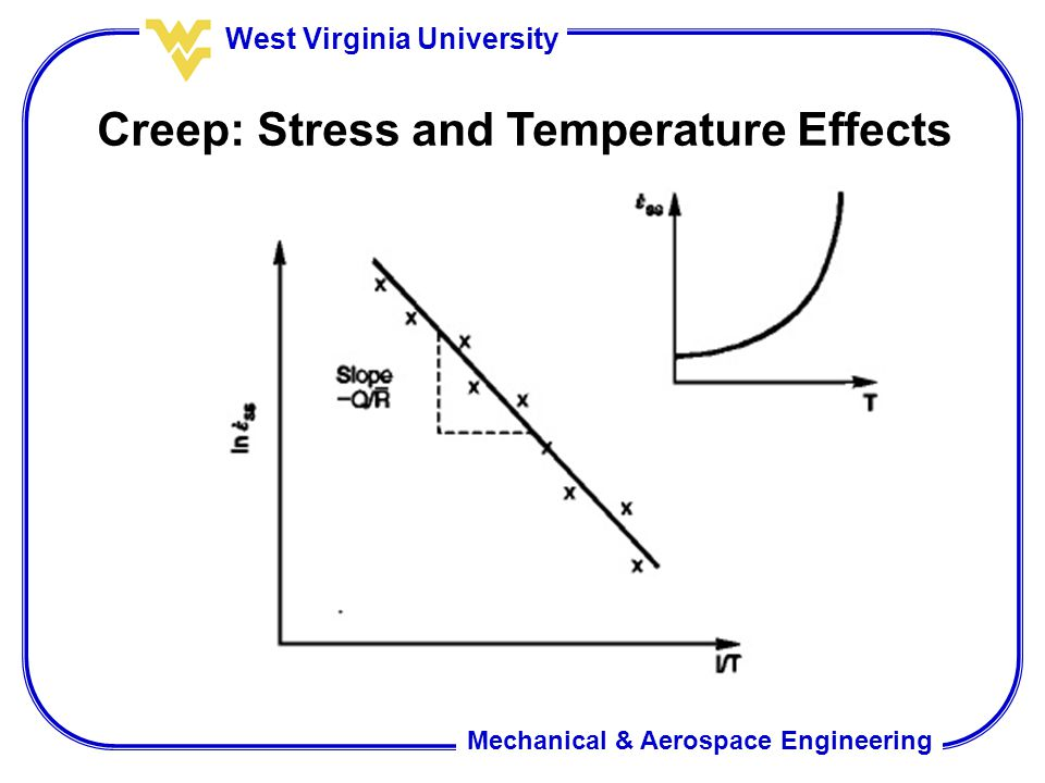 Creep: Stress and Temperature Effects