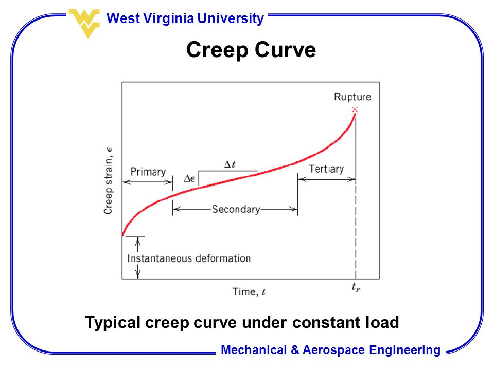 Creep Curve Typical creep curve under constant load
