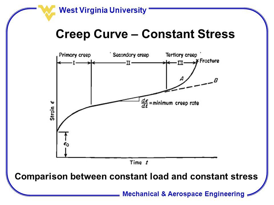 Creep Curve – Constant Stress