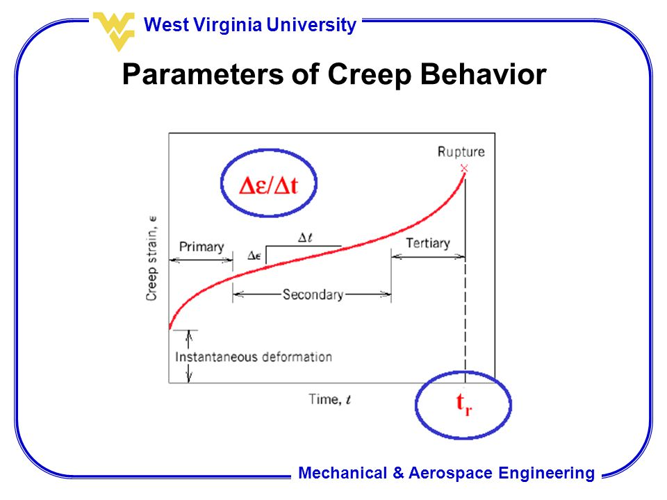 Parameters of Creep Behavior