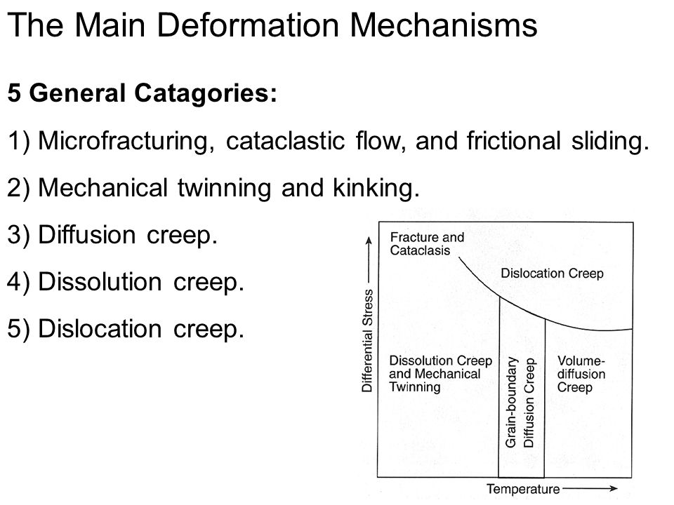 The Main Deformation Mechanisms