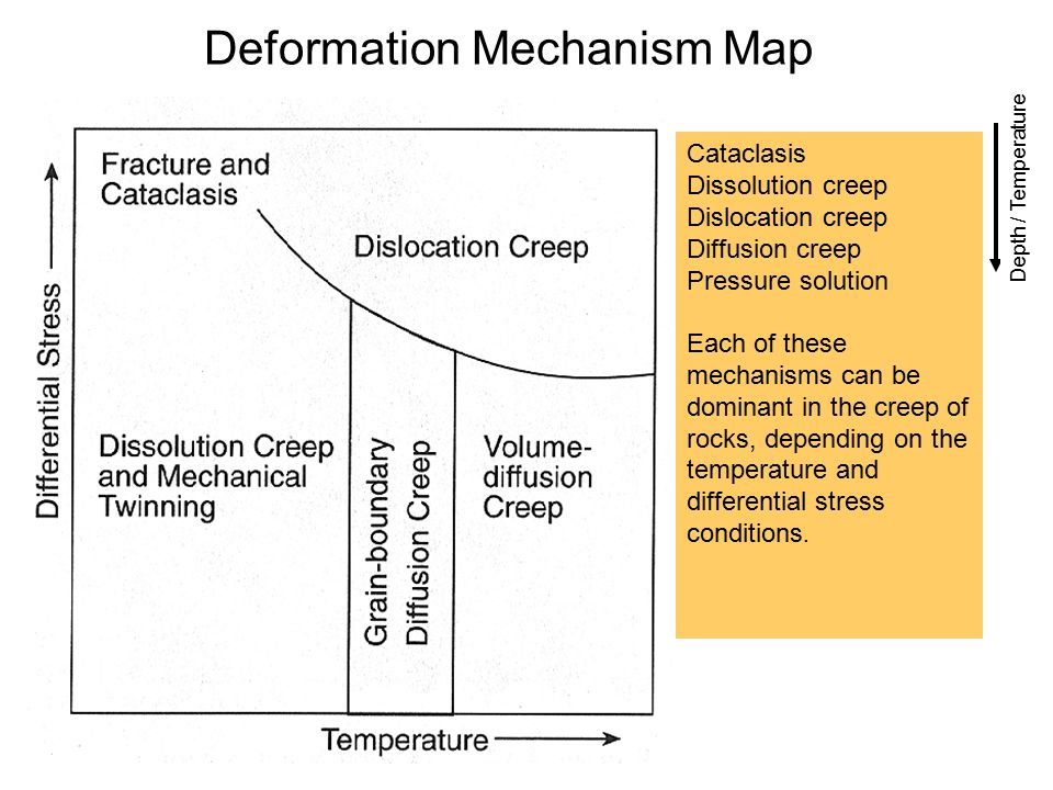 Deformation Mechanism Map