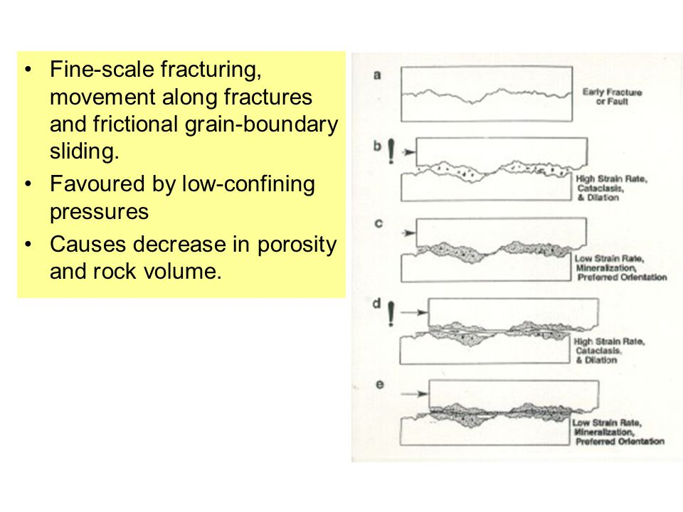 Fine-scale fracturing, movement along fractures and frictional grain-boundary sliding.