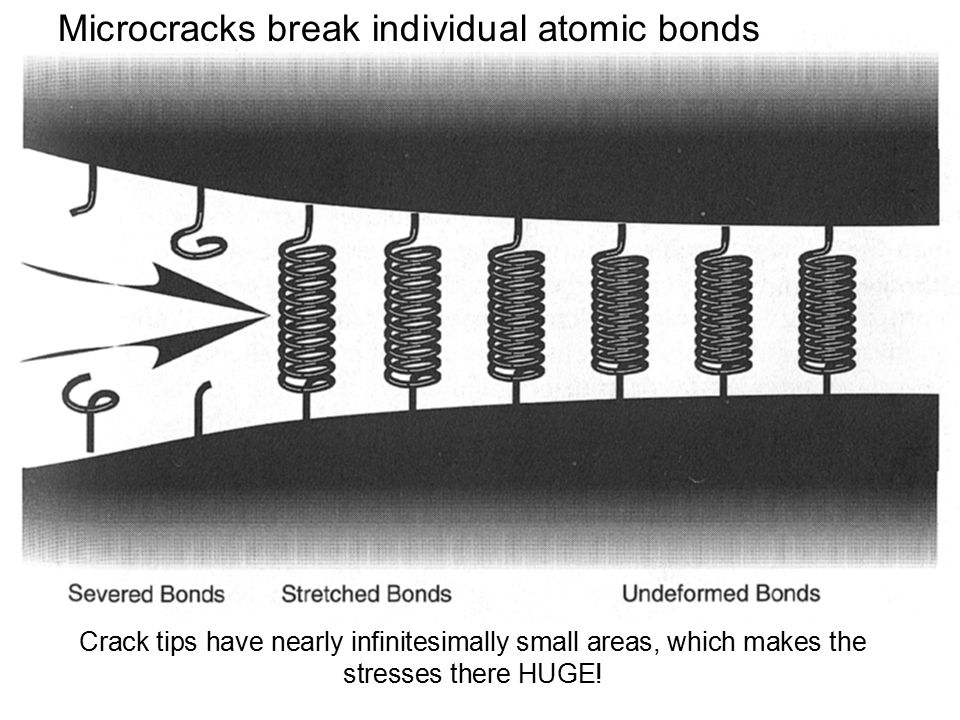 Microcracks break individual atomic bonds